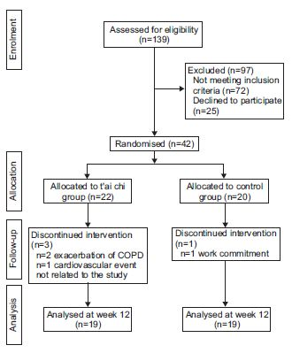 COPDにおける太極拳の有用性_e0156318_2237216.jpg