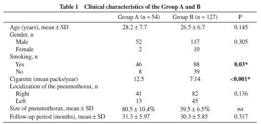 虚脱率50%以上の気胸は喫煙者に多く、外科治療を受ける可能性が高い_e0156318_21271451.jpg