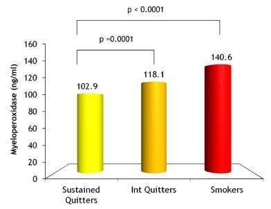 COPD患者の呼吸機能減衰と心血管系死亡率に血清ミエロペルオキシダーゼ濃度が関連_e0156318_22262083.jpg