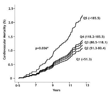 COPD患者の呼吸機能減衰と心血管系死亡率に血清ミエロペルオキシダーゼ濃度が関連_e0156318_22281295.jpg
