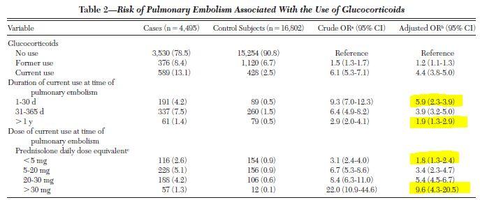 ステロイド内服開始1ヶ月以内は肺塞栓のリスクが高い_e0156318_23141272.jpg