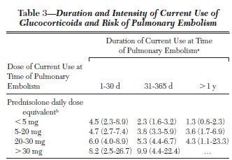 ステロイド内服開始1ヶ月以内は肺塞栓のリスクが高い_e0156318_2316326.jpg