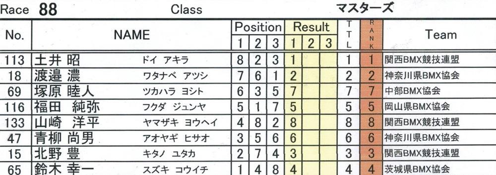 JBMXFシリーズ第1戦(西日本シリーズ第1戦)VOL3:マスターズ決勝 動画あり_b0065730_16541153.jpg