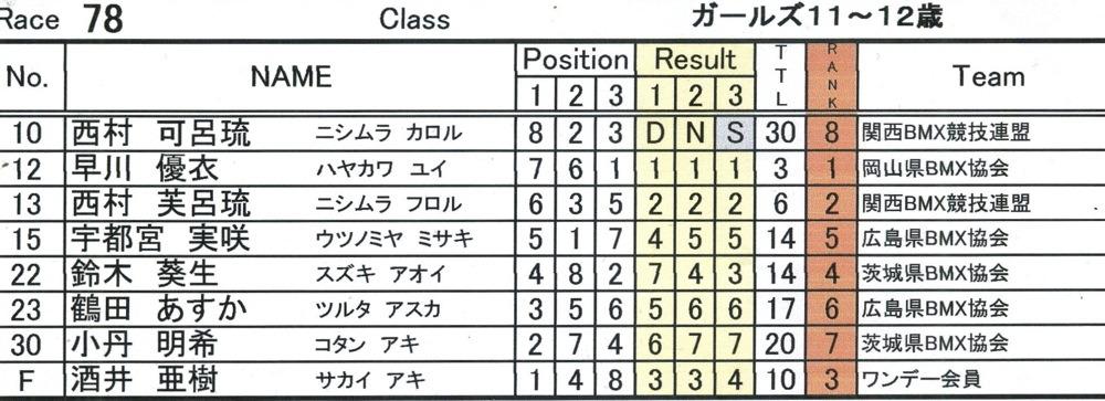JBMXFシリーズ第1戦(西日本シリーズ第1戦)VOL7:ガールズ11〜12歳決勝 動画あり_b0065730_183439.jpg