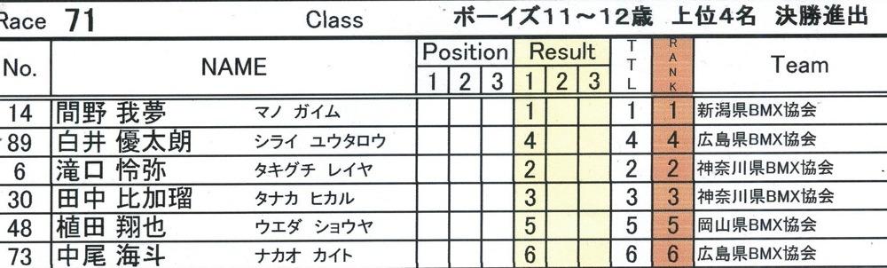 JBMXFシリーズ第1戦(西日本シリーズ第1戦)VOL21:ボーイズ11〜12歳 準決勝_b0065730_1410357.jpg