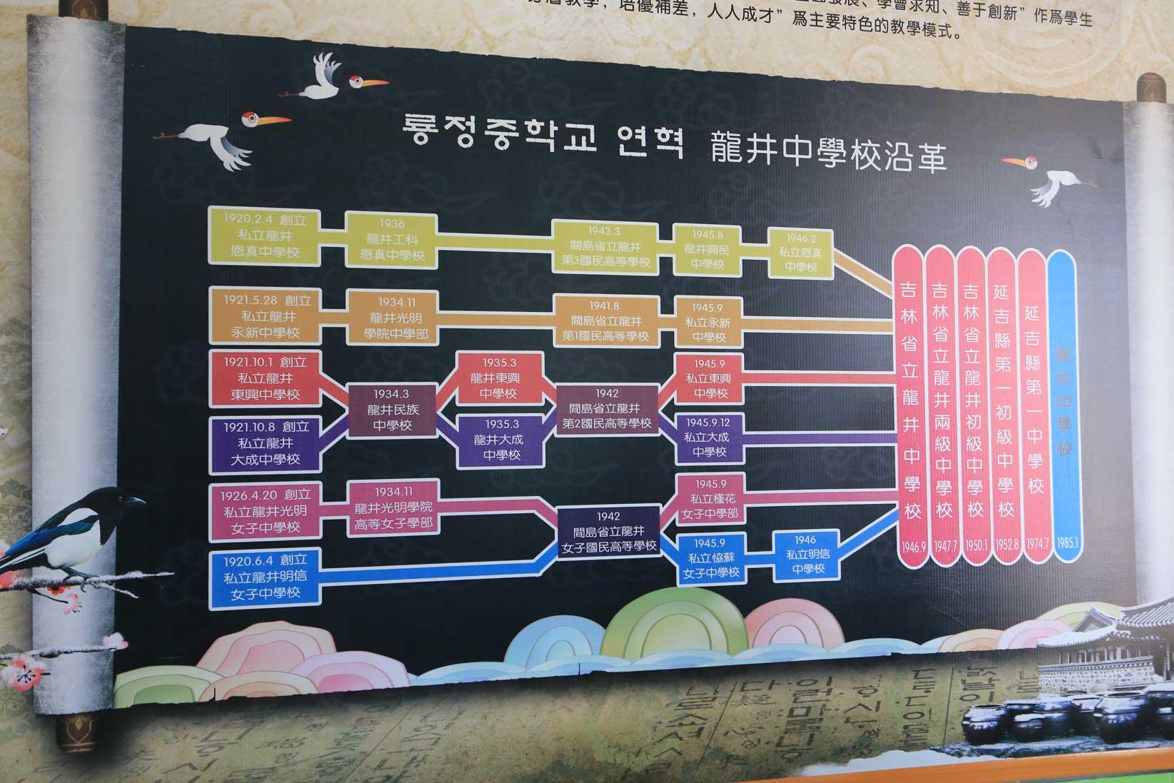 朝鮮からの移民が開墾した龍井のいま(吉林省延辺朝鮮族自治州)_b0235153_11513474.jpg