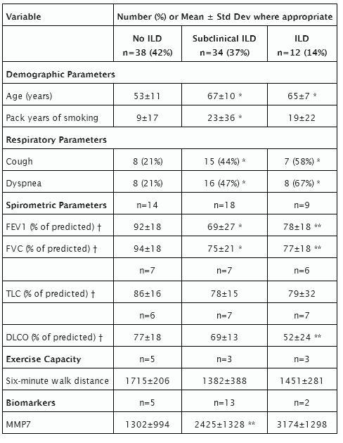 ATS2013:関節リウマチによる間質性肺疾患では機能的減衰とMMP-7上昇がみられる_e0156318_1144396.jpg