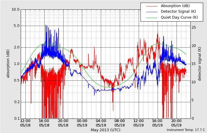 HAARPに地震波か?研究用97:X1.2の大規模フレア誕生!久々の450nT!_e0171614_8371.png