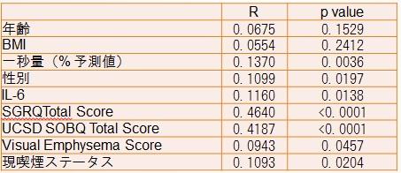 ATS2013:抑うつのあるCOPD患者ではインターロイキン6が重要な役割を持つ_e0156318_936213.jpg