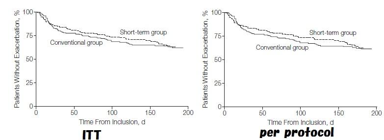 REDUCE試験:COPD急性増悪における5日間の短期的全身性ステロイドは14日間に非劣性_e0156318_13215986.jpg