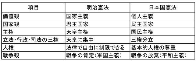 大 日本 帝国 憲法 日本 国 憲法 違い 大日本帝国憲法と日本国憲法との違いは?