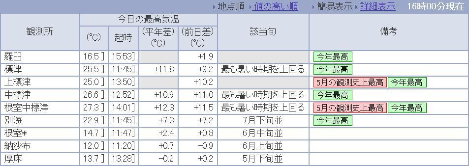 2013年5月27日(月):いきなりの夏日に驚く[中標津町郷土館]_e0062415_17463867.jpg