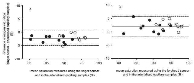 額のパルスオキシメーターは動脈血酸素飽和度をより反映している_e0156318_98446.jpg