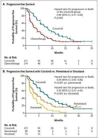 ALK陽性非小細胞肺癌におけるクリゾチニブは標準的化学療法より有効_e0156318_22155735.jpg