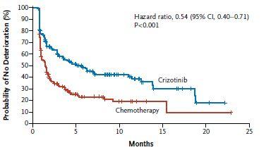 ALK陽性非小細胞肺癌におけるクリゾチニブは標準的化学療法より有効_e0156318_22224898.jpg