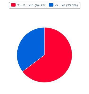 下克上【投票結果】_b0252743_0143769.jpg