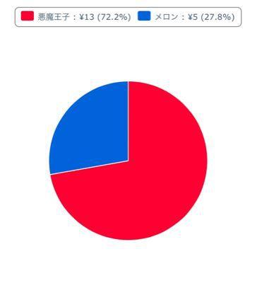 下克上【投票結果】_b0252743_0143950.jpg