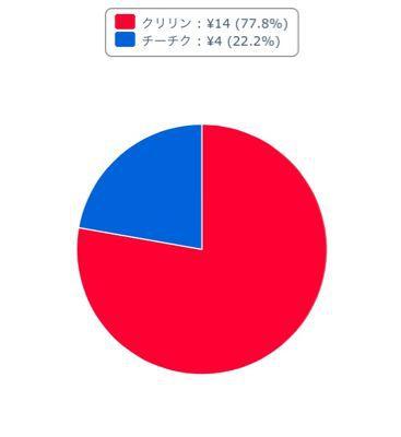 下克上【投票結果】_b0252743_0195089.jpg