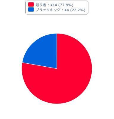 下克上【投票結果】_b0252743_02281.jpg