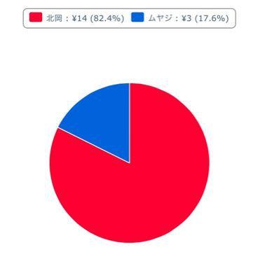 下克上【投票結果】_b0252743_0292151.jpg