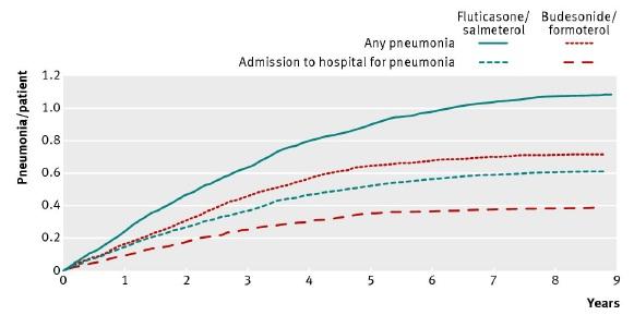 ブデソニド/ホルモテロール(シムビコート)とフルチカゾン/サルメテロール(アドエア)の肺炎リスクに差!?_e0156318_9521520.jpg
