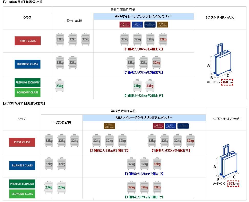 亜細亜出張2013年06月-第一日目-初体験、ANA受託手荷物制限強化で荷物の詰替_c0153302_15175376.jpg