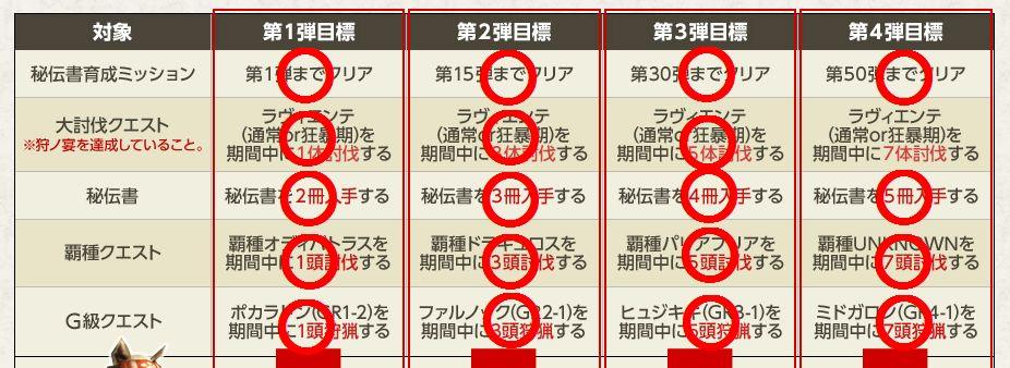 『特別開門!秘伝防具への扉』を一気に!_b0177042_0193889.jpg