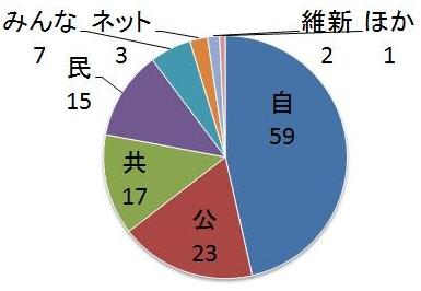 選挙_e0128391_1642228.jpg