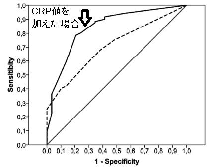 COPD急性増悪時に抗菌薬を用いない場合の治療失敗を予測する因子_e0156318_14114436.jpg