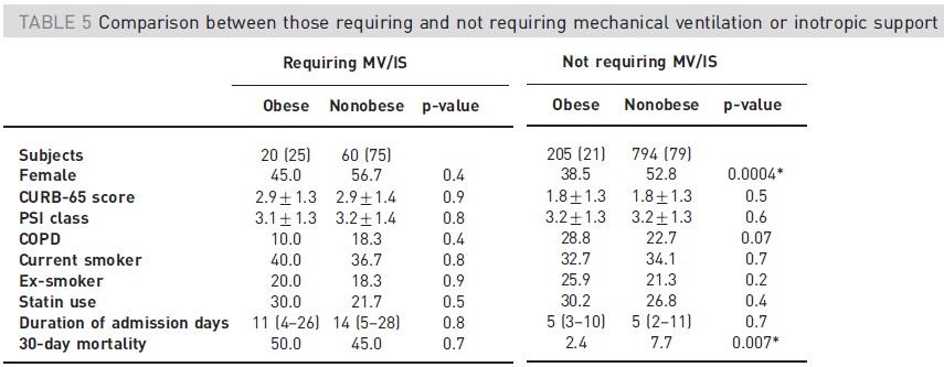 肥満パラドクス:市中肺炎において肥満は死亡率を減少させる_e0156318_836226.jpg