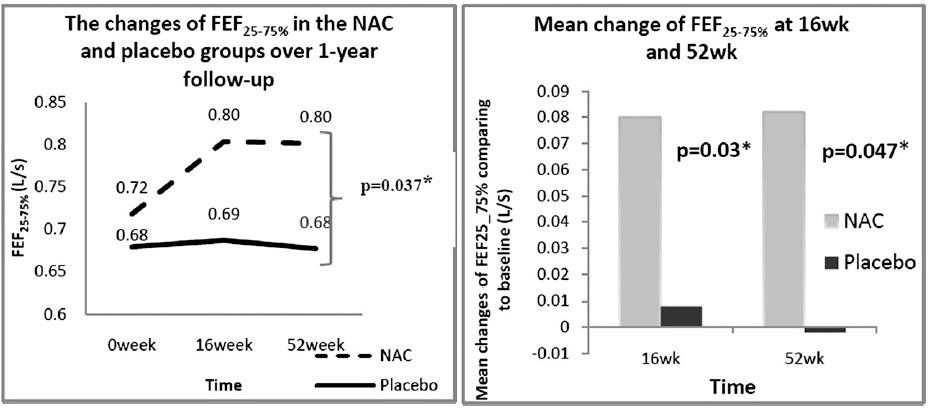 HIACE試験:高用量N-アセチルシステインはCOPD患者の末梢気道機能を改善、急性増悪の頻度も減少_e0156318_104467.jpg
