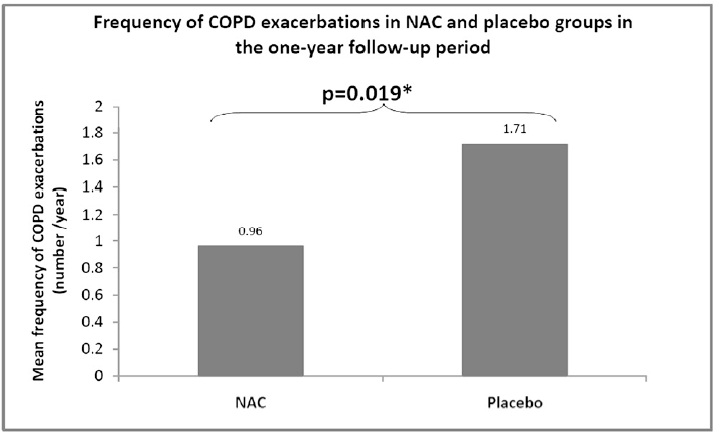 HIACE試験:高用量N-アセチルシステインはCOPD患者の末梢気道機能を改善、急性増悪の頻度も減少_e0156318_1054124.jpg