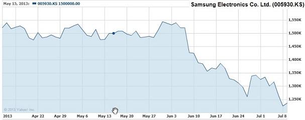 サムスン株価