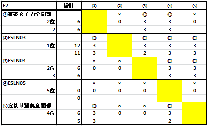 第二十五回ESL結果_b0208810_10234.png