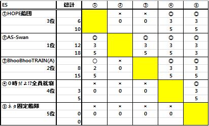第二十五回ESL結果_b0208810_10662.png