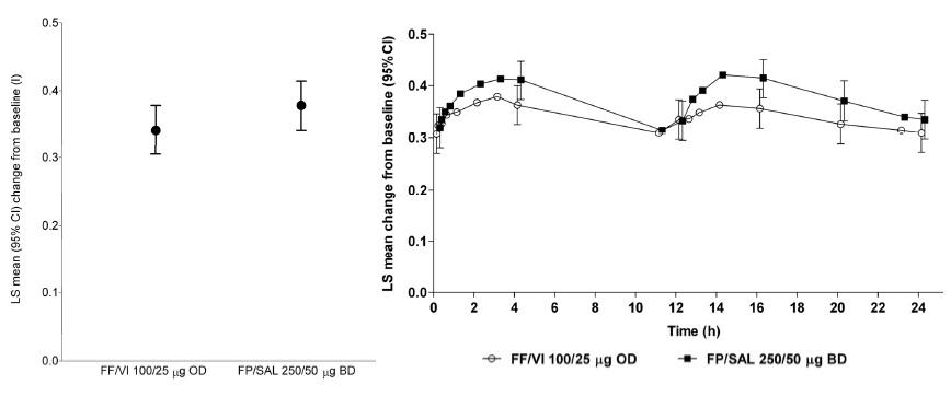 気管支喘息に対するフルチカゾン/ビランテロールはアドエア®と同等の有効性_e0156318_945870.jpg