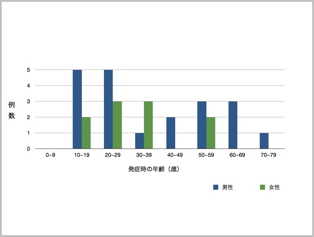 外傷性鼓膜穿孔〜当院のデータより〜_e0084756_16583857.jpg