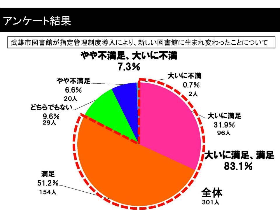 83%の方々が武雄市図書館に満足。_d0047811_2233765.jpg
