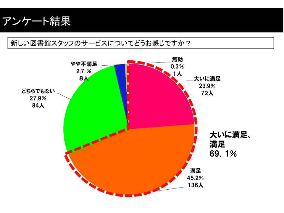 83%の方々が武雄市図書館に満足。_d0047811_2234386.jpg