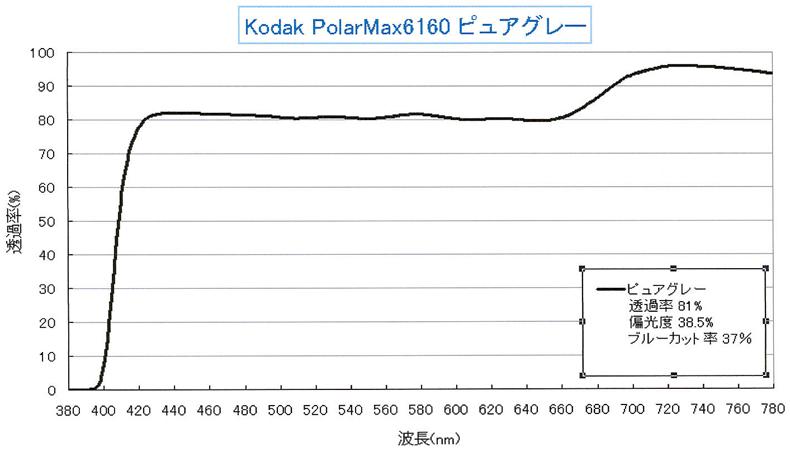 コダック低濃度偏光レンズPolarMax6160ピュアブラウン・ピュアグレーリリース!_c0003493_18385330.jpg