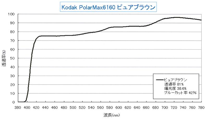 コダック低濃度偏光レンズPolarMax6160ピュアブラウン・ピュアグレーリリース!_c0003493_18395169.jpg