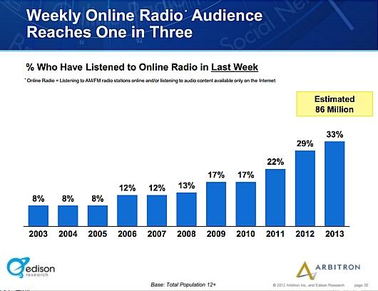 アメリカではインターネット・ラジオのリスナーが引き続き増加中_b0007805_23572013.jpg