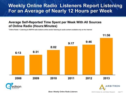 アメリカではインターネット・ラジオのリスナーが引き続き増加中_b0007805_0275518.jpg