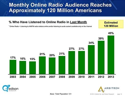 アメリカではインターネット・ラジオのリスナーが引き続き増加中_b0007805_0291716.jpg