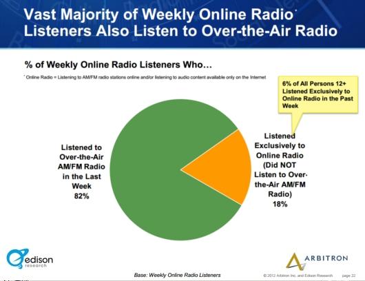 アメリカではインターネット・ラジオのリスナーが引き続き増加中_b0007805_0322490.jpg