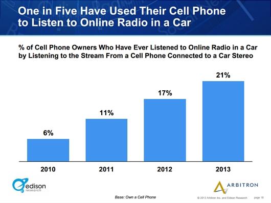 アメリカではインターネット・ラジオのリスナーが引き続き増加中_b0007805_0341485.jpg