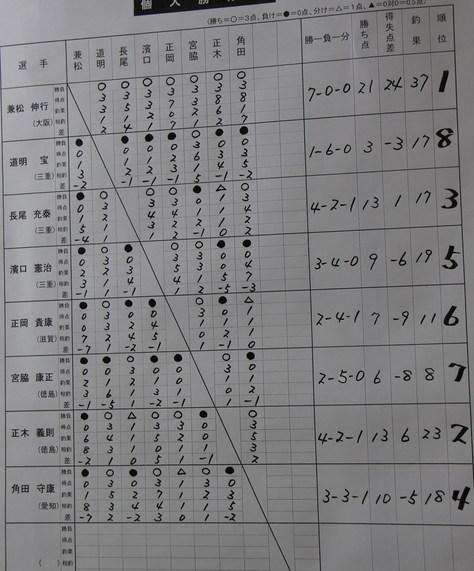 JFTチヌ王座結果 兼松選手完全優勝_f0175450_1914178.jpg