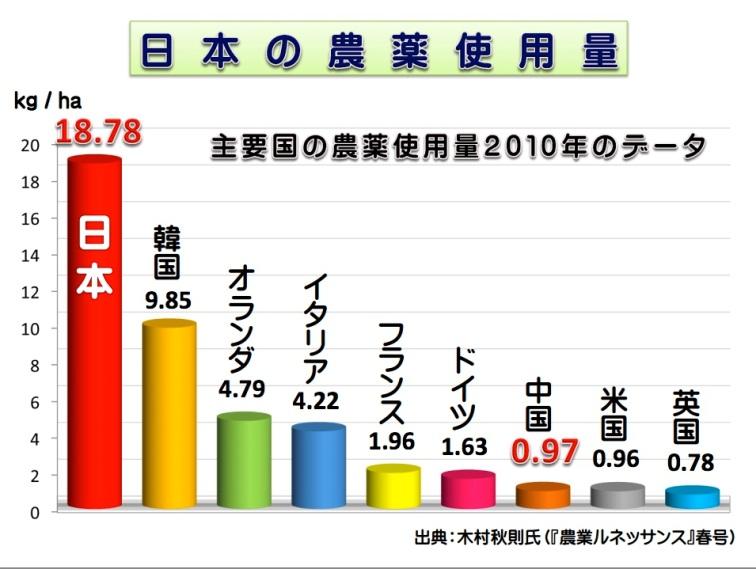 日本の農薬使用量 : 焼きそばと言えば……♪