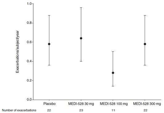 中等度~重症気管支喘息に対する抗インターロイキン-9モノクローナル抗体の追加投与はアウトカム改善なし_e0156318_9374373.jpg