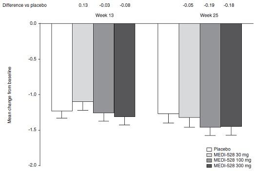 中等度~重症気管支喘息に対する抗インターロイキン-9モノクローナル抗体の追加投与はアウトカム改善なし_e0156318_937795.jpg